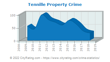 Tennille Property Crime