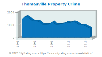 Thomasville Property Crime