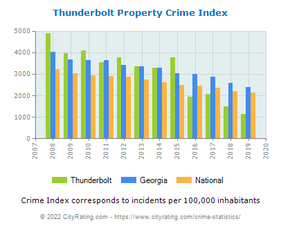 Thunderbolt Property Crime vs. State and National Per Capita