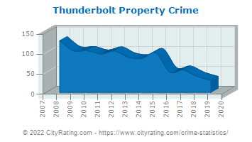Thunderbolt Property Crime