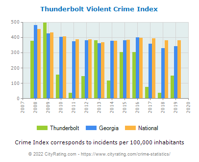 Thunderbolt Violent Crime vs. State and National Per Capita