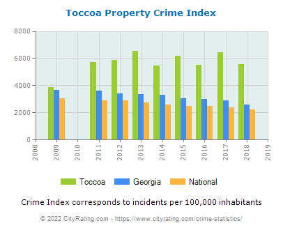 Toccoa Property Crime vs. State and National Per Capita