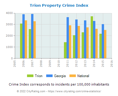 Trion Property Crime vs. State and National Per Capita