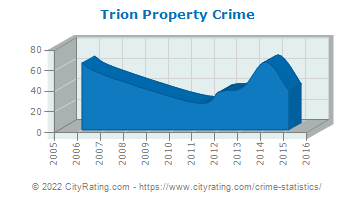 Trion Property Crime