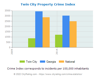 Twin City Property Crime vs. State and National Per Capita