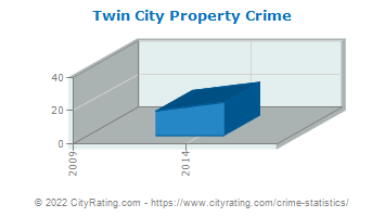 Twin City Property Crime