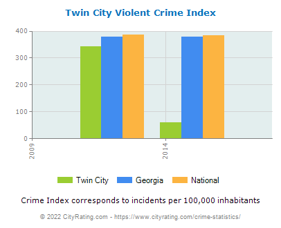 Twin City Violent Crime vs. State and National Per Capita