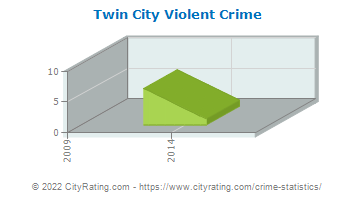 Twin City Violent Crime