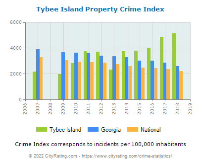 Tybee Island Property Crime vs. State and National Per Capita