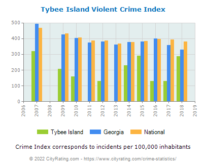 Tybee Island Violent Crime vs. State and National Per Capita