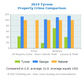 Tyrone Property Crime vs. State and National Comparison
