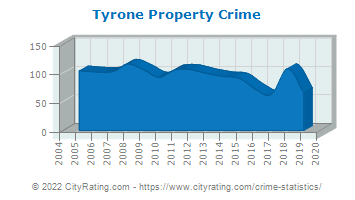 Tyrone Property Crime
