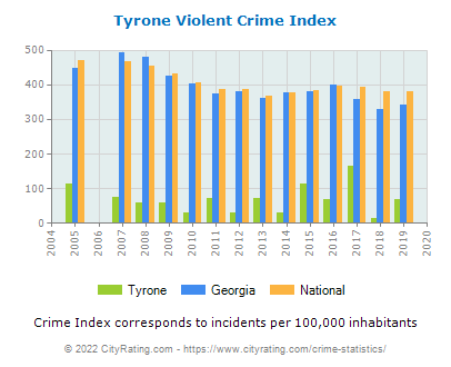 Tyrone Violent Crime vs. State and National Per Capita