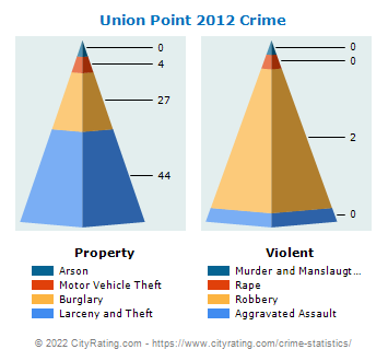 Union Point Crime 2012