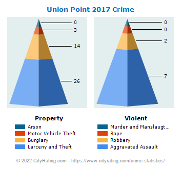 Union Point Crime 2017