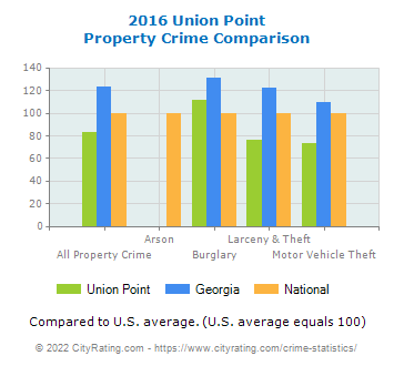 Union Point Property Crime vs. State and National Comparison