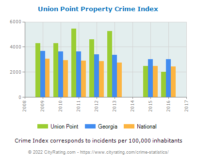 Union Point Property Crime vs. State and National Per Capita