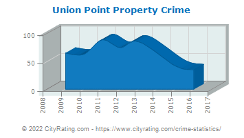 Union Point Property Crime