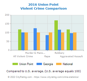 Union Point Violent Crime vs. State and National Comparison