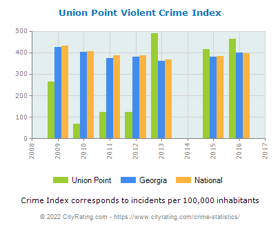 Union Point Violent Crime vs. State and National Per Capita