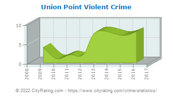 Union Point Violent Crime