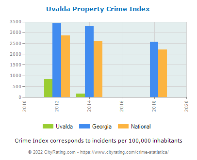 Uvalda Property Crime vs. State and National Per Capita