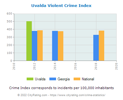 Uvalda Violent Crime vs. State and National Per Capita