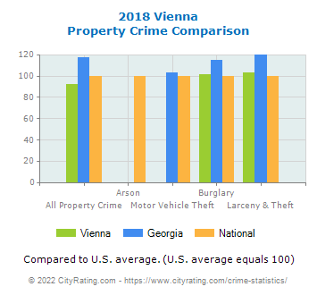 Vienna Property Crime vs. State and National Comparison