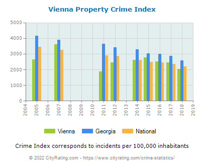 Vienna Property Crime vs. State and National Per Capita