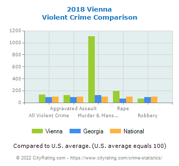 Vienna Violent Crime vs. State and National Comparison