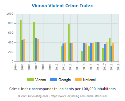 Vienna Violent Crime vs. State and National Per Capita