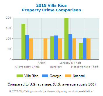 Villa Rica Property Crime vs. State and National Comparison
