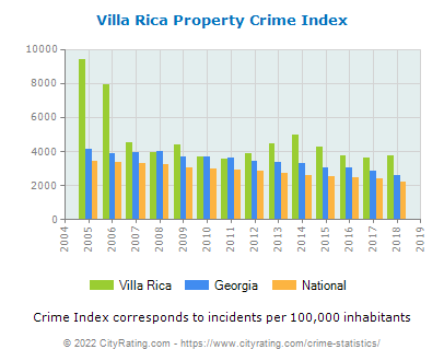 Villa Rica Property Crime vs. State and National Per Capita