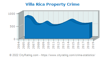 Villa Rica Property Crime