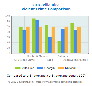 Villa Rica Violent Crime vs. State and National Comparison