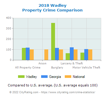Wadley Property Crime vs. State and National Comparison