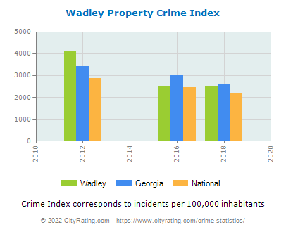 Wadley Property Crime vs. State and National Per Capita