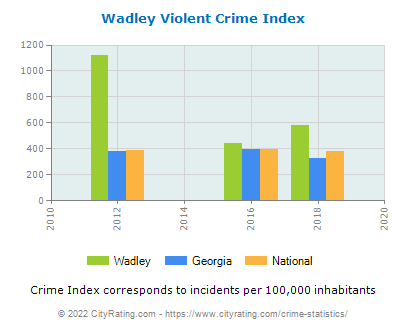 Wadley Violent Crime vs. State and National Per Capita
