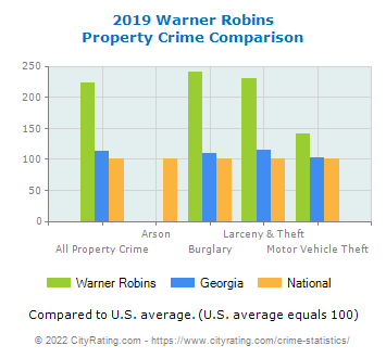 Warner Robins Property Crime vs. State and National Comparison