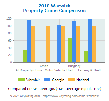 Warwick Property Crime vs. State and National Comparison