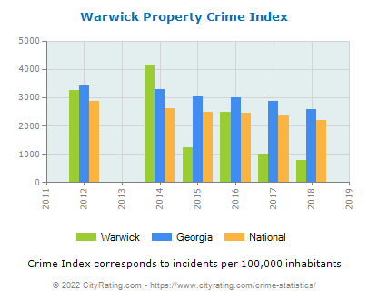 Warwick Property Crime vs. State and National Per Capita