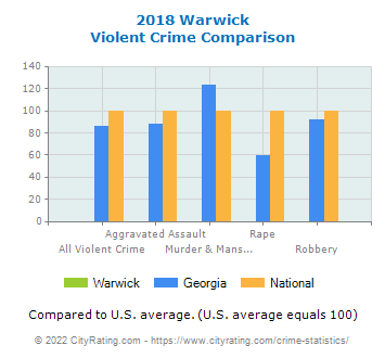 Warwick Violent Crime vs. State and National Comparison