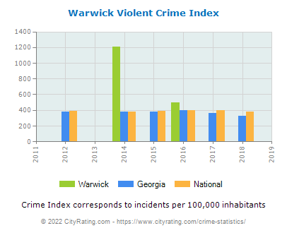 Warwick Violent Crime vs. State and National Per Capita