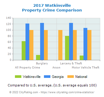 Watkinsville Property Crime vs. State and National Comparison