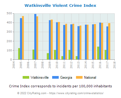 Watkinsville Violent Crime vs. State and National Per Capita