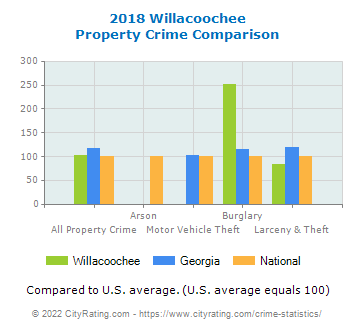 Willacoochee Property Crime vs. State and National Comparison