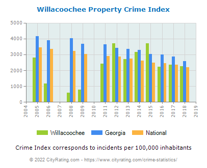 Willacoochee Property Crime vs. State and National Per Capita