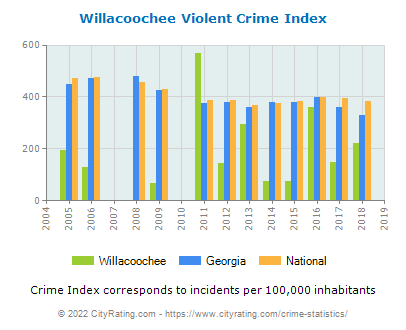 Willacoochee Violent Crime vs. State and National Per Capita