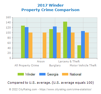 Winder Property Crime vs. State and National Comparison
