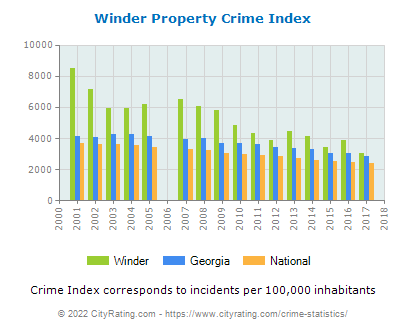 Winder Property Crime vs. State and National Per Capita